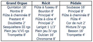 Composition de l'orgue